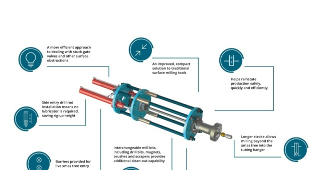 Well-Centric Develops Innovative Dual Milling and Clean Out Tool